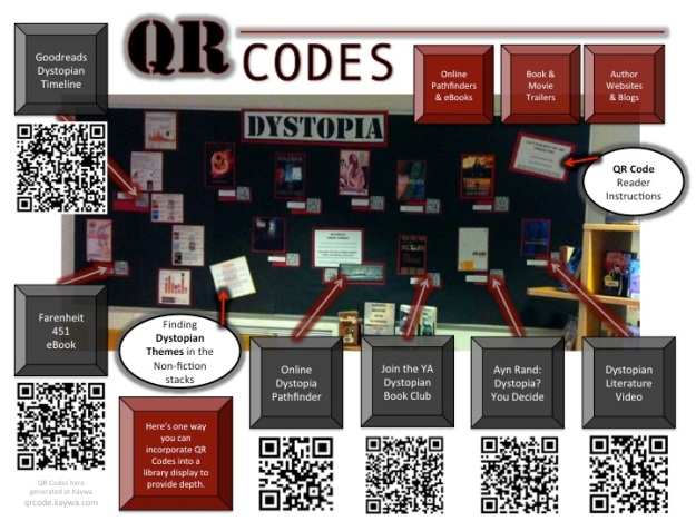Library Display Using QR Codes, with additional descriptive text and QR Code