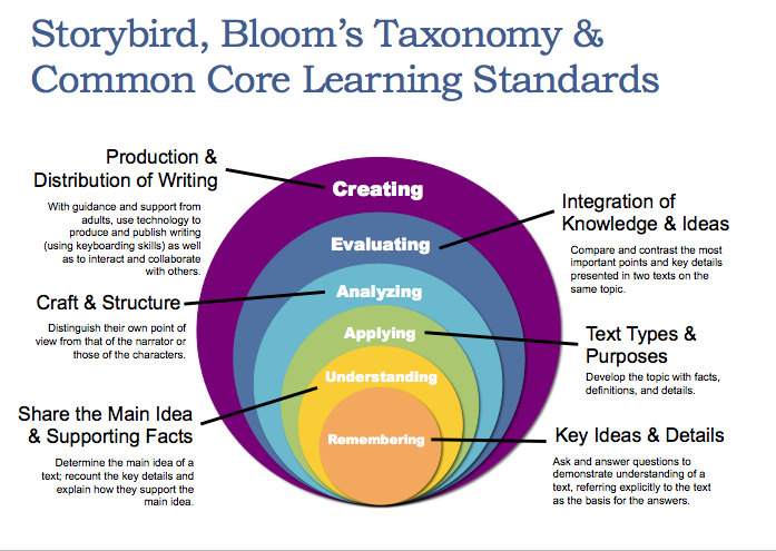 Learning Standards aligned with the levels of Bloom's Taxonomy